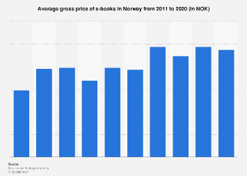 Average gross price of e-books in Norway from 2011-2015