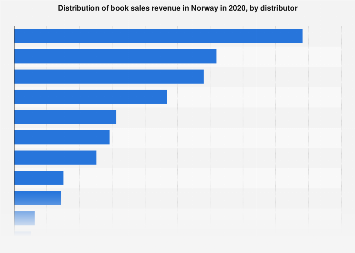 Distribution of book sales revenue in Norway 2018, by distributor