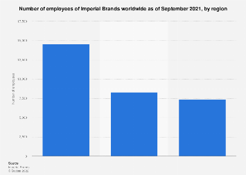 Number of employees of Imperial Brands worldwide 2017, by region