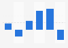 Operating profit of NHST Media Group 2013-2018