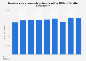 Kuwait: expenditure on GDP 2016 | Statista