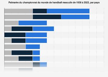 Championnat du monde de handball masculin : classement par pays 1938-2017