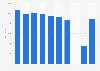 Zuschauerschnitt von Alba Berlin bis 2018/2019