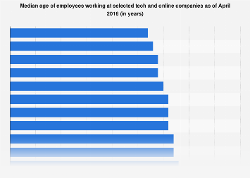 Average age of tech company employees 2016