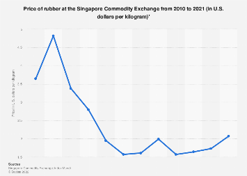 Rubber price per pound 2010-2018
