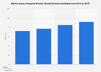 Imperial Brands: market share of Growth Brands worldwide 2015-2017