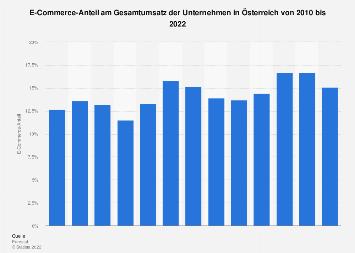 Online-Anteil am Gesamtumsatz der Unternehmen in Österreich bis 2018