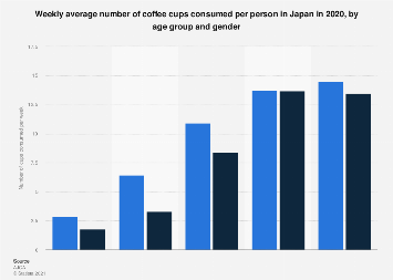 Weekly per capita coffee consumption in Japan 2016, by age and gender