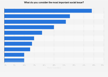 Survey on the most important social issues in Sweden 2018