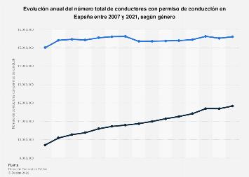 Número de conductores con permiso de conducir por género España 2004-2016
