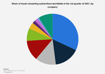 Subscriber share of music streaming services worldwide 2017
