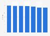 Markenbekanntheit von Taft im Bereich Haarstyling in Österreich bis 2019
