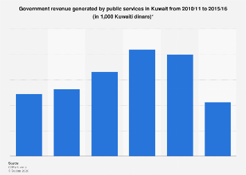 Governmental public services revenue in Kuwait 2010/11-2015/16