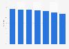 Markenbekanntheit von Nivea im Bereich Haarstyling in Österreich bis 2018