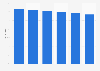 Markenbekanntheit von L'Oreal im Bereich Haarstyling in Österreich bis 2018