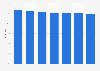 Markenbekanntheit von Garnier im Bereich Haarstyling in Österreich bis 2018