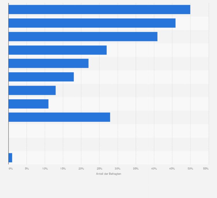 Gute Vorsätze - Pläne für das Jahr 2017 in Deutschland | Umfrage