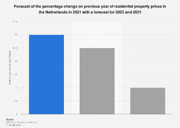 Residential real estate prices forecast change in the Netherlands 2017-2019
