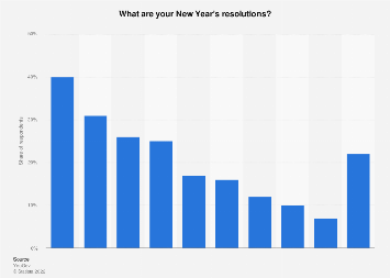 Survey on New Year's resolutions in Sweden 2016