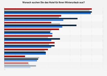 Umfrage zu Auswahlkriterien des Hotels für den Winterurlaub nach Alter 2016