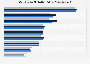 Umfrage zu Auswahlkriterien des Hotels für den Winterurlaub nach Geschlecht 2016