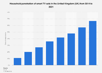 Household penetration of smart TV sets in the United Kingdom (UK) 2014-2018