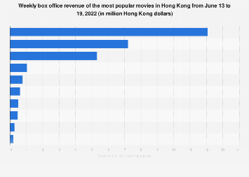 Hong Kong: weekly box office revenue February 26 to March 4, 2018