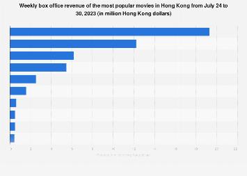 Hong Kong: weekly box office revenue May 28 to June 3, 2018