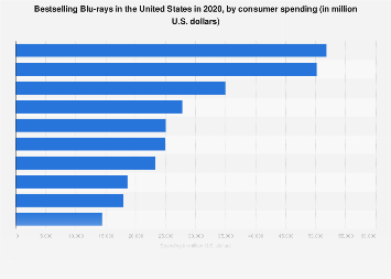 Bestselling Blu-rays in the U.S. 2017, by consumer spending