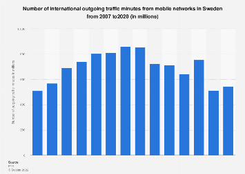 International outgoing traffic minutes from mobile networks in Sweden 2007-2017