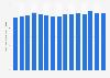 Average number of calls per mobile subscription per month in Sweden 2007-2018