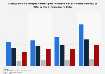 Average price of a newspaper subscription in Sweden 2000-2015, by type