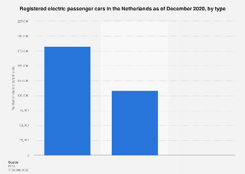 Number of registered electric passenger cars the Netherlands July 2018, by type