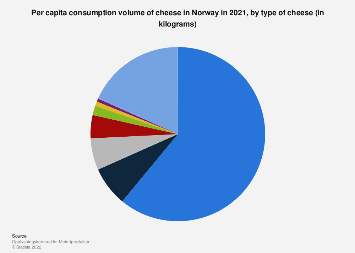 Per capita consumption volume of cheese in Norway 2016, by type of cheese