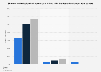 Usage Airbnb.nl in the Netherlands 2016-2018, by usage type