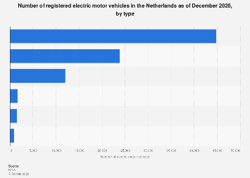 Number of registered electric motor vehicles the Netherlands February 2018, by type