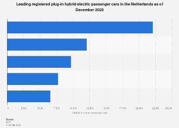 Leading registered plug-in hybrid electric passenger cars Netherlands October 2017