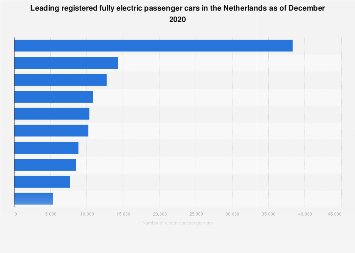 Leading registered fully electric passenger cars in the Netherlands February 2018