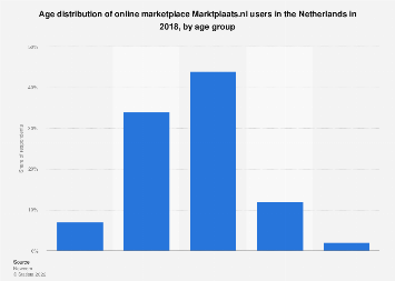 Online marketplace Marktplaats.nl users in the Netherlands 2018, by age group