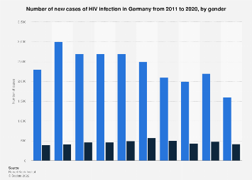 New cases of HIV infection in Germany 2011-2018, by gender