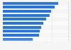 Beliebteste Universitäten in Deutschland nach der Anzahl der Facebook-Fans 2019