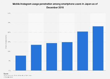 Japan: Instagram usage penetration via smartphone 2014-2016
