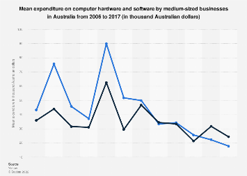 Expenditure on hardware and software in medium-sized businesses Australia 2006-2017