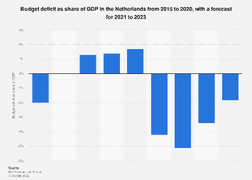 Forecast of the budget deficit in the Netherlands 2014-2019