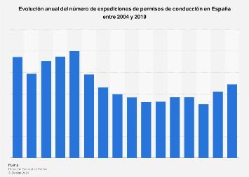 Expediciones de permisos de conducción España 2004-2018