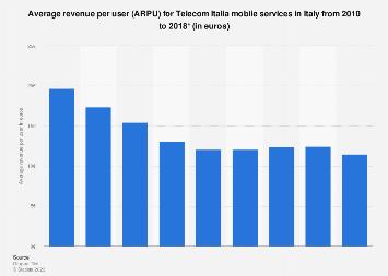 Average revenue per user for Telecom Italia mobile services in Italy 2010-2016