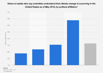 U.S. adults who say scientists understand that climate change is occurring 2016