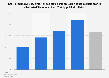 U.S. adults belief in scientific consensus on human-caused climate change 2018
