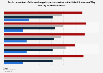U.S. adults' perception of climate change impacts 2016, by political affiliation