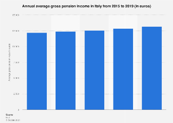 Italy: average gross pension value 2011-2016